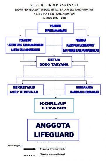 Struktur Organisasi Balawista Kabupaten Pangandaran